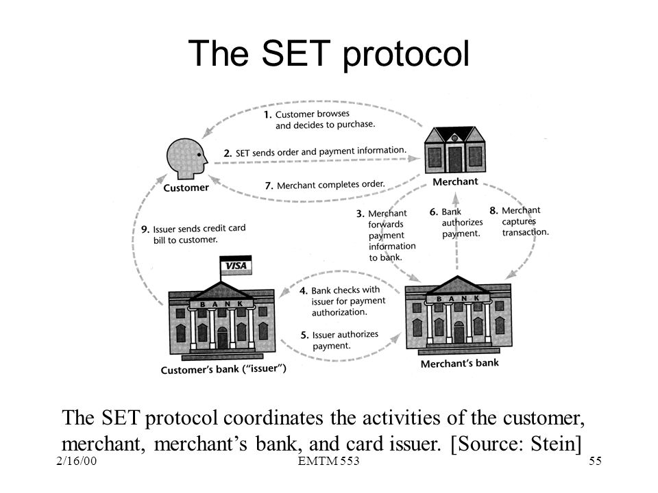 The SET protocol The SET protocol coordinates the activities of the customer, merchant, merchant's bank, and card issuer. [Source: Stein]